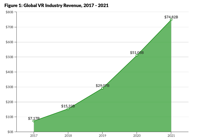 Global VR Industry Revenue 2017-2021