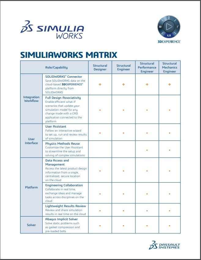 SIMULIAworks Product Matrix