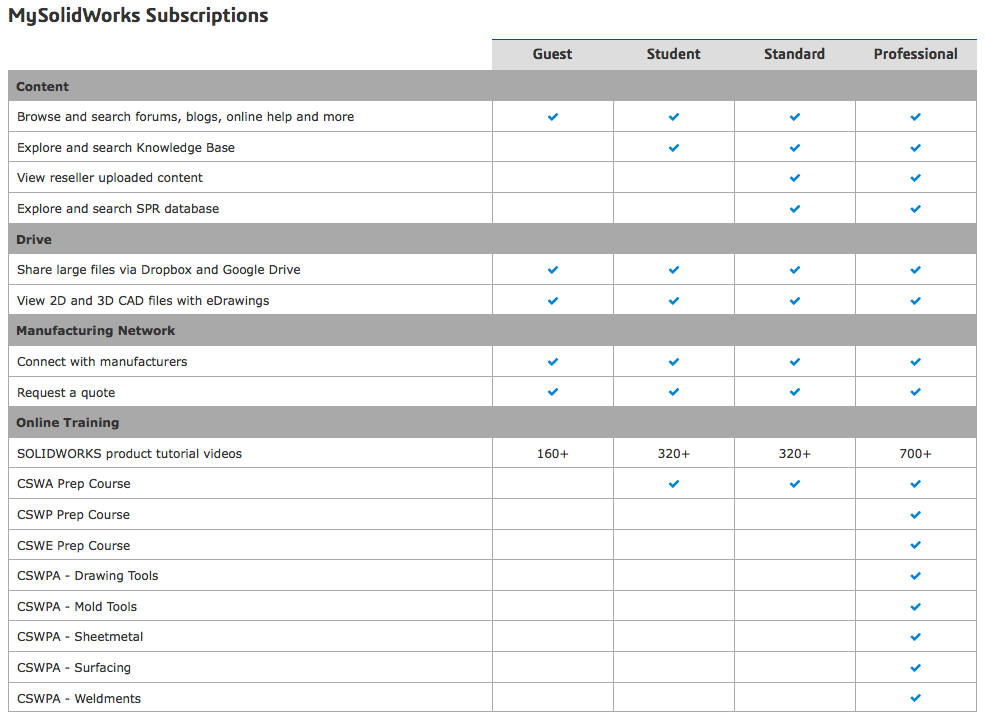 mysolidworks-subscriptions-chart
